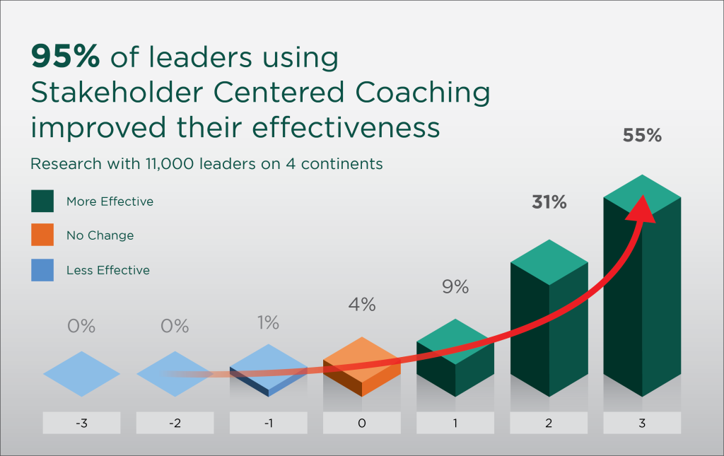 Stakeholder Centred Coaching Graph