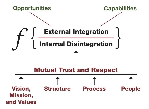 LEADERSHIP ARTICLE: A Formula for Success - the human enterprise